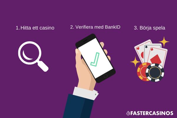 3 steg registrering på ett casino med BankID