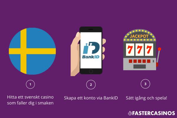 Casino med svensk licens - guide