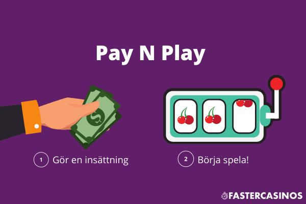 Snabba Casinon - Pay N Play